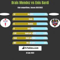 Brais Mendez vs Enis Bardi h2h player stats