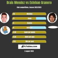 Brais Mendez vs Esteban Granero h2h player stats