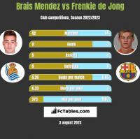 Brais Mendez vs Frenkie de Jong h2h player stats