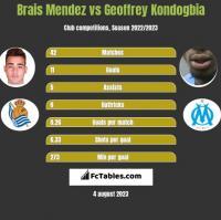 Brais Mendez vs Geoffrey Kondogbia h2h player stats