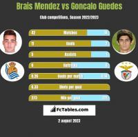 Brais Mendez vs Goncalo Guedes h2h player stats