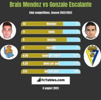 Brais Mendez vs Gonzalo Escalante h2h player stats