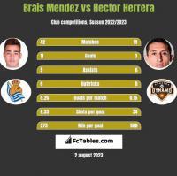 Brais Mendez vs Hector Herrera h2h player stats