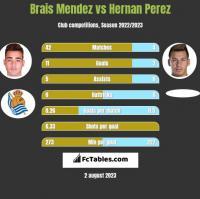 Brais Mendez vs Hernan Perez h2h player stats