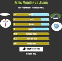Brais Mendez vs Jason h2h player stats