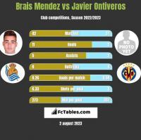 Brais Mendez vs Javier Ontiveros h2h player stats