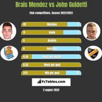 Brais Mendez vs John Guidetti h2h player stats