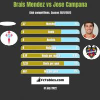 Brais Mendez vs Jose Campana h2h player stats