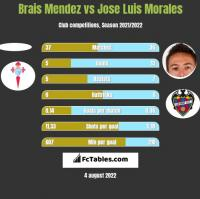 Brais Mendez vs Jose Luis Morales h2h player stats