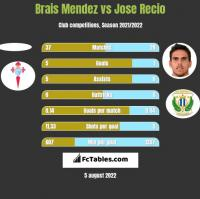 Brais Mendez vs Jose Recio h2h player stats