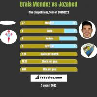 Brais Mendez vs Jozabed h2h player stats