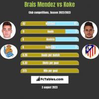 Brais Mendez vs Koke h2h player stats