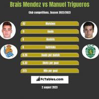 Brais Mendez vs Manuel Trigueros h2h player stats