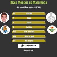 Brais Mendez vs Marc Roca h2h player stats