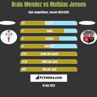 Brais Mendez vs Mathias Jensen h2h player stats