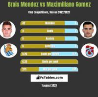 Brais Mendez vs Maximiliano Gomez h2h player stats