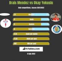 Brais Mendez vs Okay Yokuslu h2h player stats
