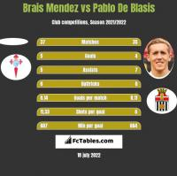 Brais Mendez vs Pablo De Blasis h2h player stats