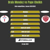 Brais Mendez vs Pape Cheikh h2h player stats