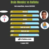 Brais Mendez vs Rafinha h2h player stats