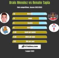 Brais Mendez vs Renato Tapia h2h player stats