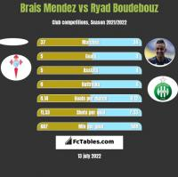 Brais Mendez vs Ryad Boudebouz h2h player stats