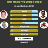 Brais Mendez vs Sofiane Boufal h2h player stats