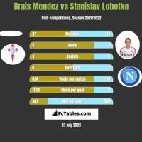 Brais Mendez vs Stanislav Lobotka h2h player stats