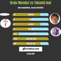 Brais Mendez vs Takashi Inui h2h player stats