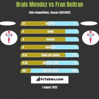 Brais Mendez vs Fran Beltran h2h player stats