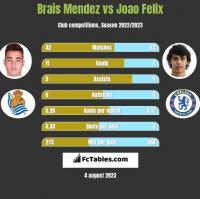 Brais Mendez vs Joao Felix h2h player stats