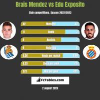 Brais Mendez vs Edu Exposito h2h player stats