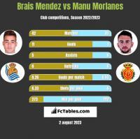 Brais Mendez vs Manu Morlanes h2h player stats