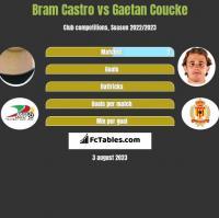 Bram Castro vs Gaetan Coucke h2h player stats