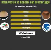 Bram Castro vs Hendrik van Crombrugge h2h player stats