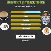 Bram Castro vs Yannick Thoelen h2h player stats