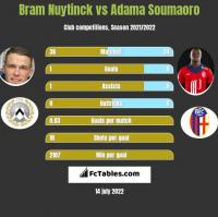 Bram Nuytinck vs Adama Soumaoro h2h player stats