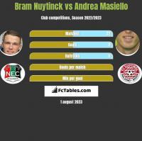 Bram Nuytinck vs Andrea Masiello h2h player stats