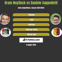 Bram Nuytinck vs Daniele Cappelletti h2h player stats