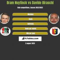 Bram Nuytinck vs Davide Biraschi h2h player stats