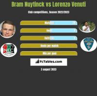 Bram Nuytinck vs Lorenzo Venuti h2h player stats