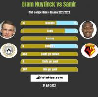 Bram Nuytinck vs Samir h2h player stats