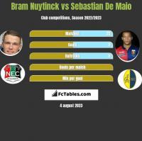 Bram Nuytinck vs Sebastian De Maio h2h player stats