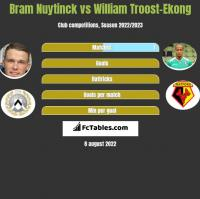 Bram Nuytinck vs William Troost-Ekong h2h player stats