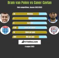 Bram van Polen vs Caner Cavlan h2h player stats