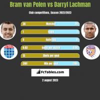 Bram van Polen vs Darryl Lachman h2h player stats