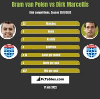 Bram van Polen vs Dirk Marcellis h2h player stats