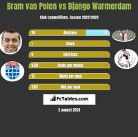 Bram van Polen vs Django Warmerdam h2h player stats