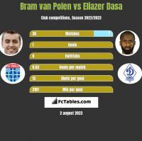 Bram van Polen vs Eliazer Dasa h2h player stats