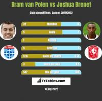 Bram van Polen vs Joshua Brenet h2h player stats